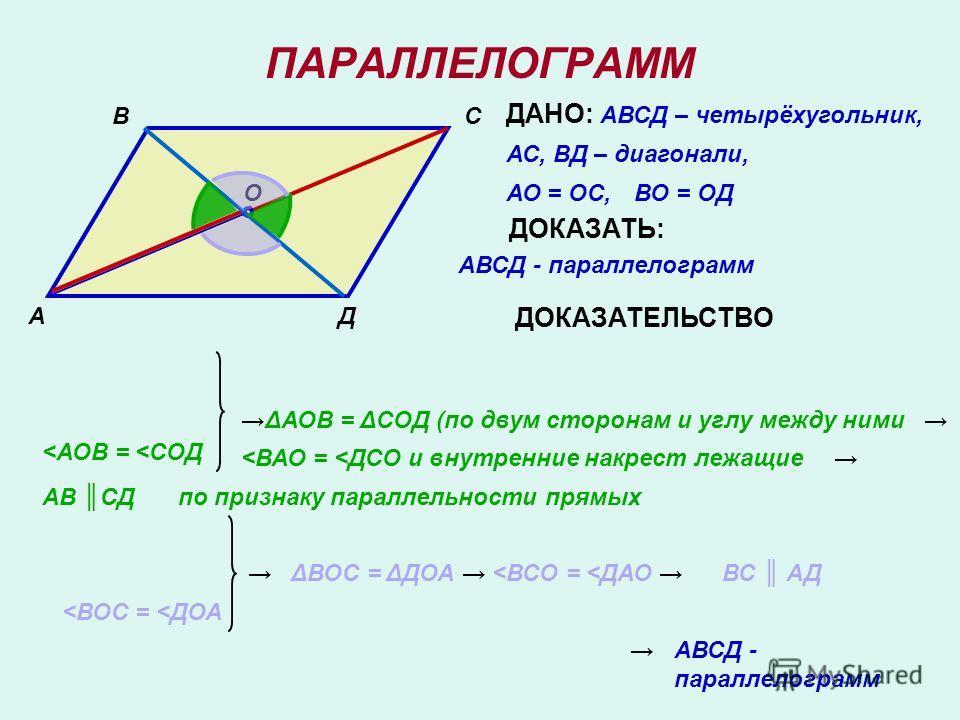 ПАРАЛЛЕЛОГРАММ А ВС Д ДАНО: АВСД – четырёхугольник, АС, ВД – диагонали, О АО = ОС, ВО = ОД ДОКАЗАТЬ: АВСД - параллелограмм ДОКАЗАТЕЛЬСТВО