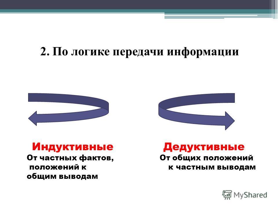 2. По логике передачи информации Индуктивные Дедуктивные От частных фактов, От общих положений положений к к частным выводам общим выводам