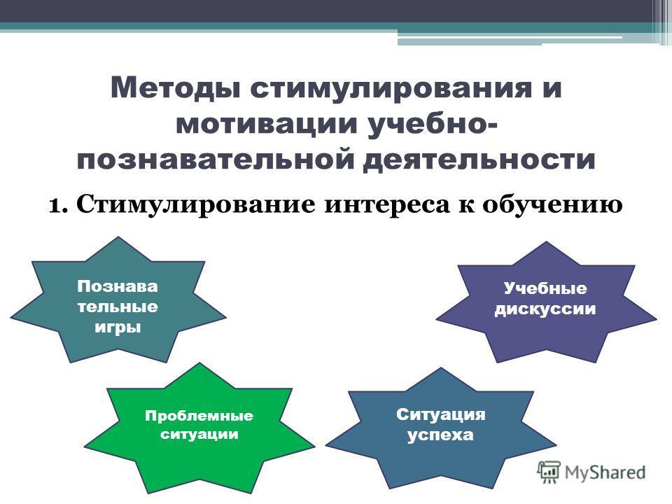 Методы стимулирования и мотивации учебно- познавательной деятельности 1. Стимулирование интереса к обучению Познава тельные игры Проблемные ситуации Учебные дискуссии Ситуация успеха