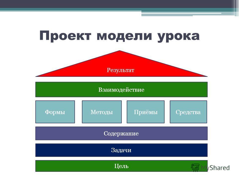 Проект модели урока Цель Задачи Содержание ФормыМетодыПриёмыСредства Взаимодействие Результат