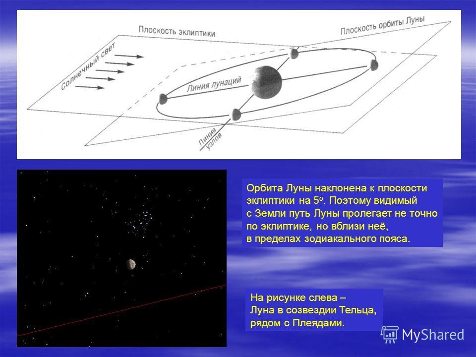 Орбита Луны наклонена к плоскости эклиптики на 5 о. Поэтому видимый с Земли путь Луны пролегает не точно по эклиптике, но вблизи неё, в пределах зодиакального пояса. На рисунке слева – Луна в созвездии Тельца, рядом с Плеядами.