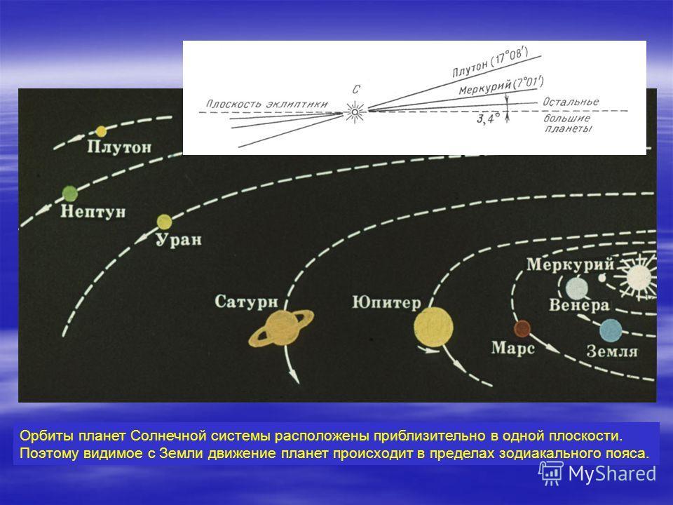 Орбиты планет Солнечной системы расположены приблизительно в одной плоскости. Поэтому видимое с Земли движение планет происходит в пределах зодиакального пояса.