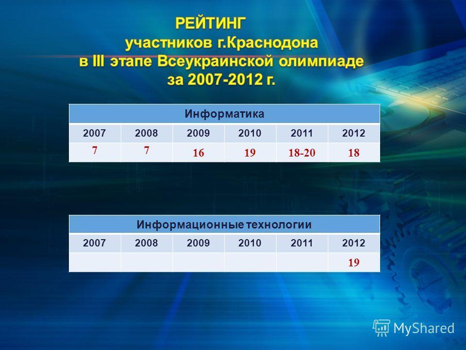 Информатика 200720082009201020112012 77 161918-2018 Информационные технологии 200720082009201020112012 19