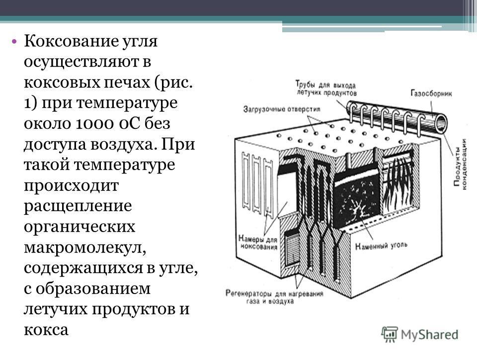Коксование угля осуществляют в коксовых печах (рис. 1) при температуре около 1000 0С без доступа воздуха. При такой температуре происходит расщепление органических макромолекул, содержащихся в угле, с образованием летучих продуктов и кокса