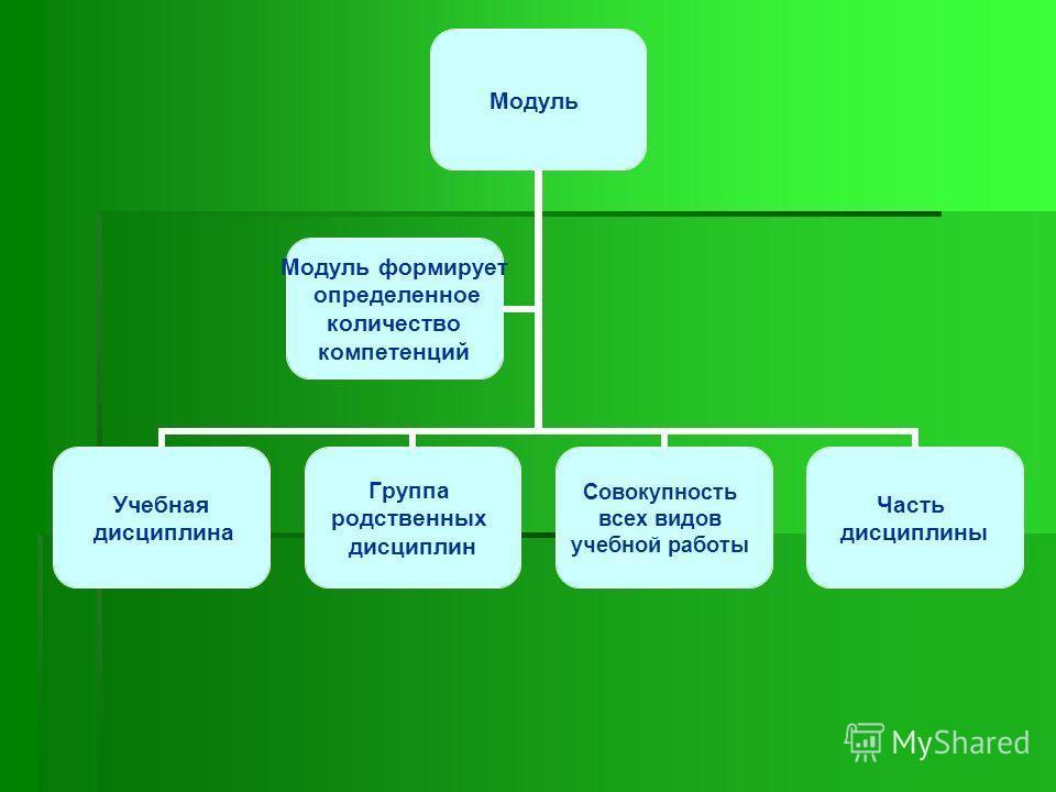 Модуль Учебная дисциплина Группа родственных дисциплин Совокупность всех видов учебной работы Часть дисциплины Модуль формирует определенное количество компетенций