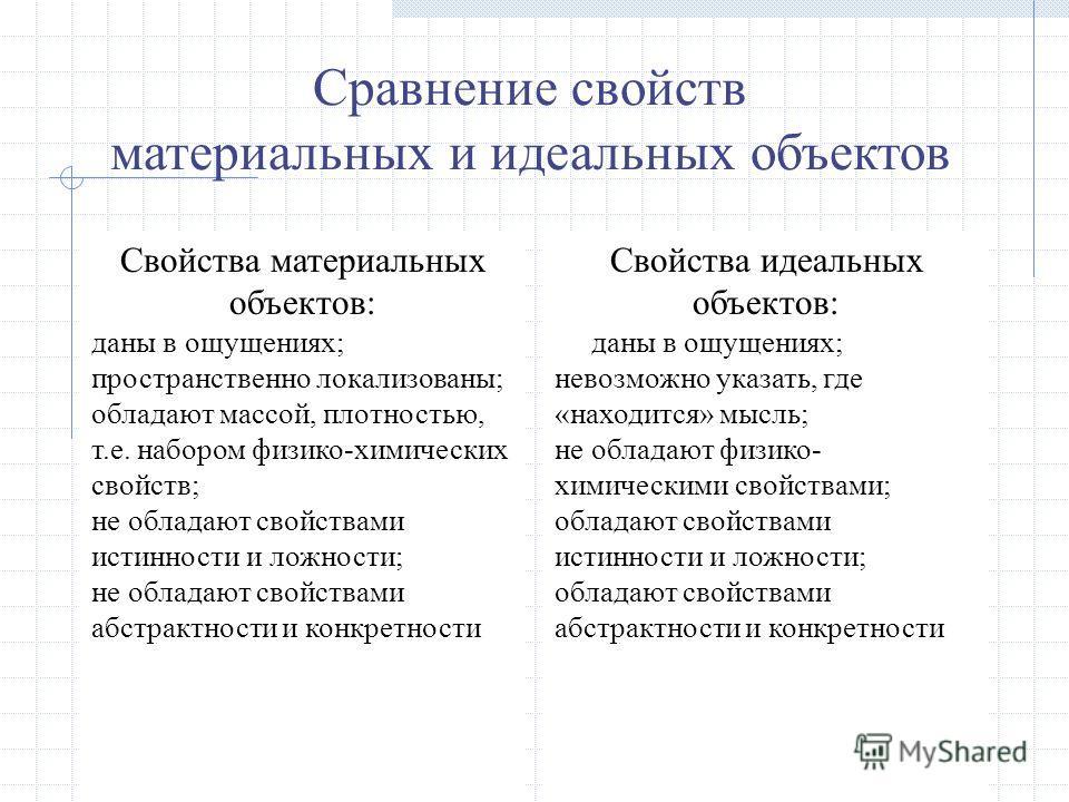 Сравнение свойств материальных и идеальных объектов Свойства материальных объектов: даны в ощущениях; пространственно локализованы; обладают массой, плотностью, т.е. набором физико-химических свойств; не обладают свойствами истинности и ложности; не
