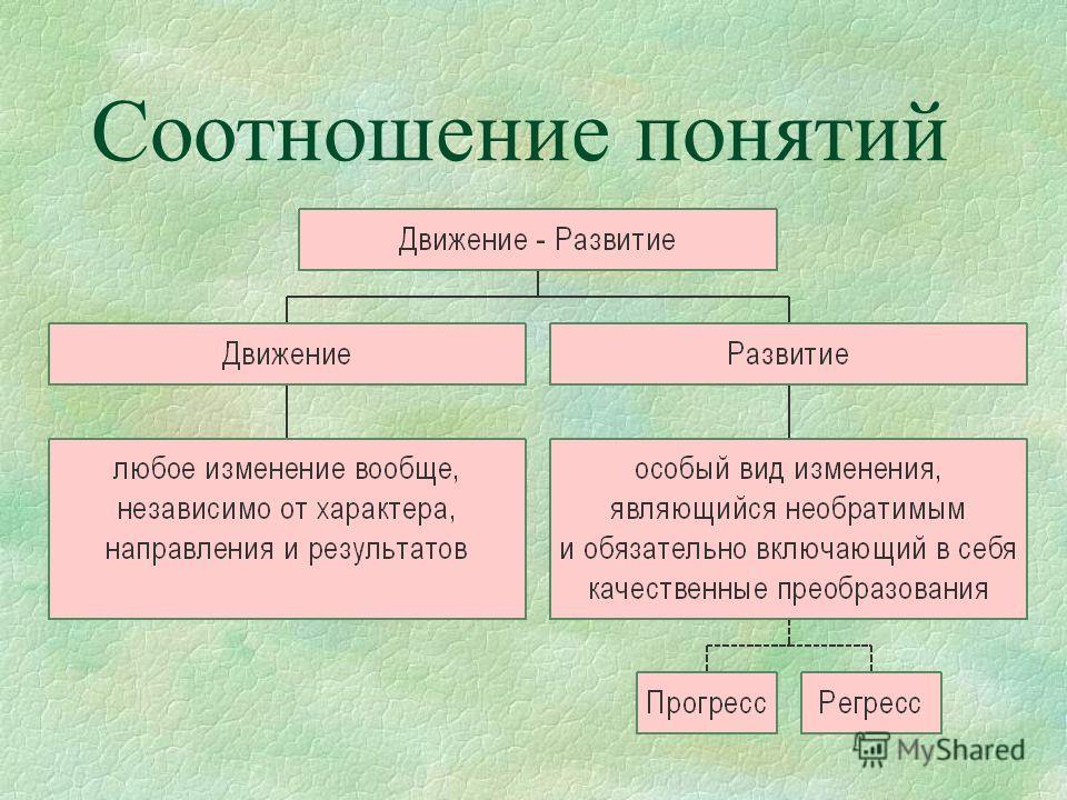 Соотношение понятий
