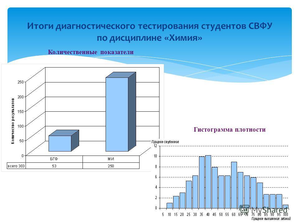 Итоги диагностического тестирования студентов СВФУ по дисциплине «Химия» Количественные показатели Гистограмма плотности