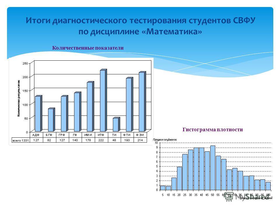 Итоги диагностического тестирования студентов СВФУ по дисциплине «Математика» Гистограмма плотности Количественные показатели