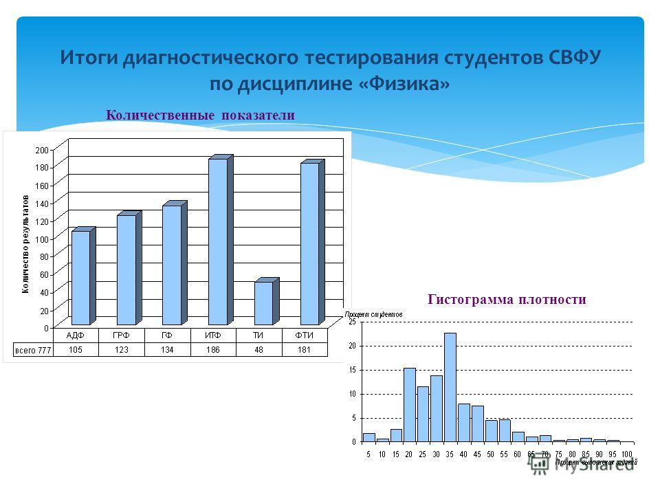 Итоги диагностического тестирования студентов СВФУ по дисциплине «Физика» Количественные показатели Гистограмма плотности