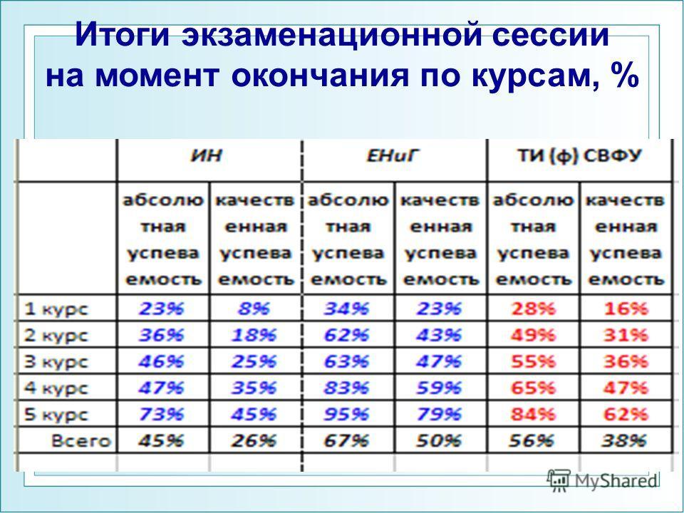 Итоги экзаменационной сессии на момент окончания по курсам, %