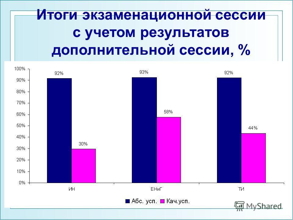 Итоги экзаменационной сессии с учетом результатов дополнительной сессии, %
