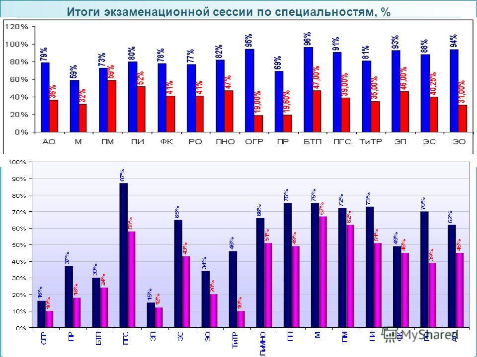 Итоги экзаменационной сессии по специальностям, %