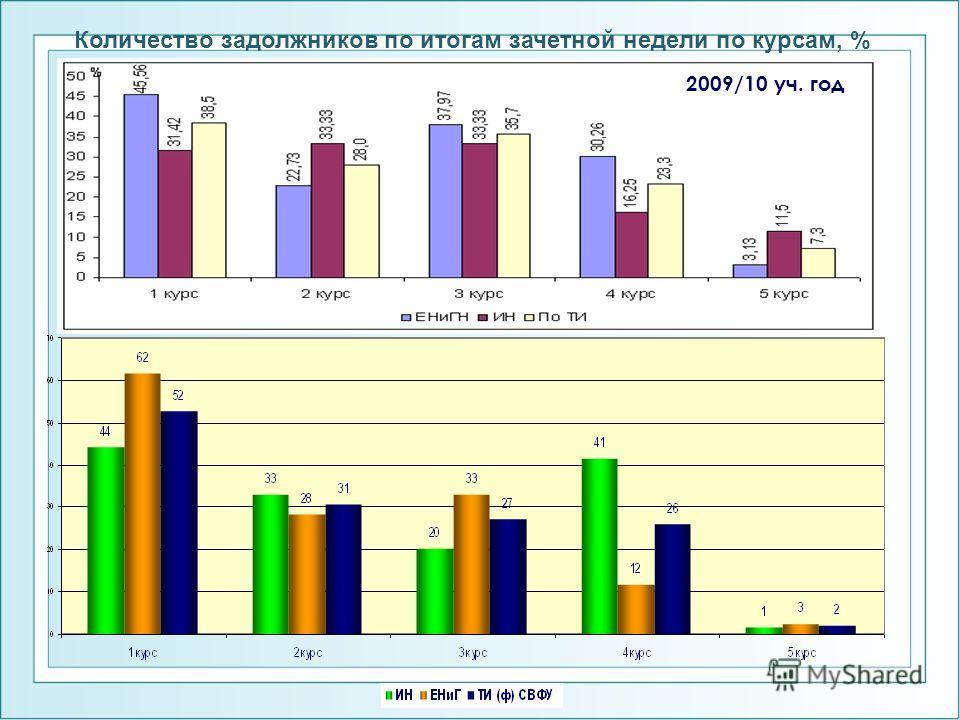 Количество задолжников по итогам зачетной недели по курсам, % 2009/10 уч. год