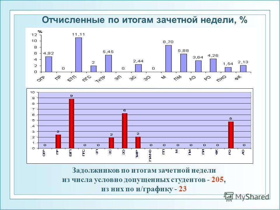 Отчисленные по итогам зачетной недели, % Задолжников по итогам зачетной недели из числа условно допущенных студентов - 205, из них по и/графику - 23