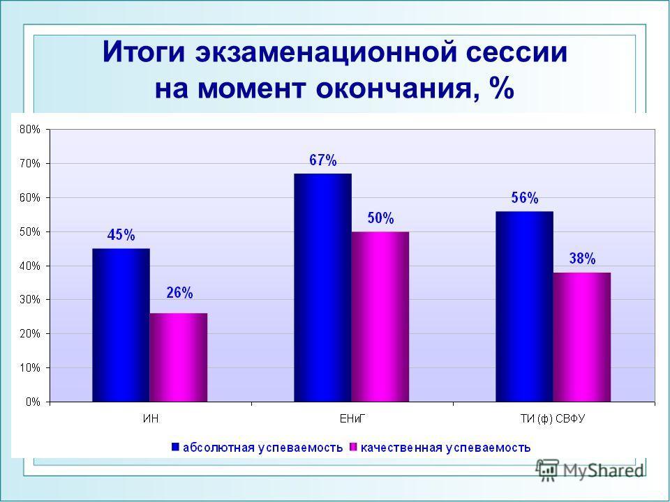 Итоги экзаменационной сессии на момент окончания, %
