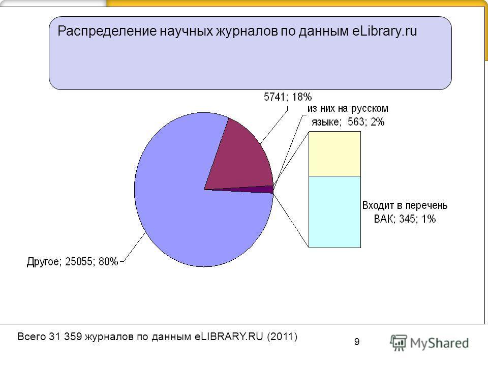 9 Всего 31 359 журналов по данным eLIBRARY.RU (2011) Распределение научных журналов по данным eLibrary.ru