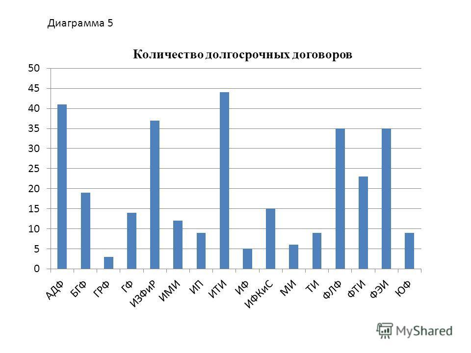 Количество долгосрочных договоров Диаграмма 5
