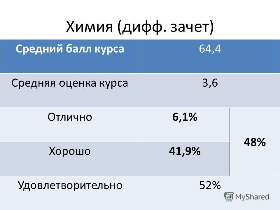 Химия (дифф. зачет) Средний балл курса64,4 Средняя оценка курса3,6 Отлично6,1% 48% Хорошо41,9% Удовлетворительно52%