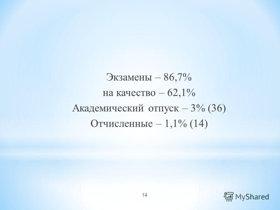 Экзамены – 86,7% на качество – 62,1% Академический отпуск – 3% (36) Отчисленные – 1,1% (14) 14