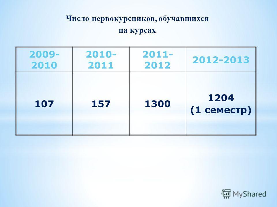 2009- 2010 2010- 2011 2011- 2012 2012-2013 1071571300 1204 (1 семестр) Число первокурсников, обучавшихся на курсах