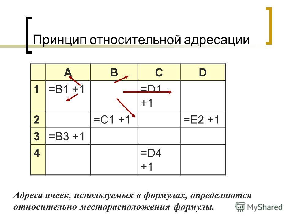 Принцип относительной адресации ABCD 1=B1 +1=D1 +1 2=C1 +1=E2 +1 3=B3 +1 4=D4 +1 Адреса ячеек, используемых в формулах, определяются относительно месторасположения формулы.