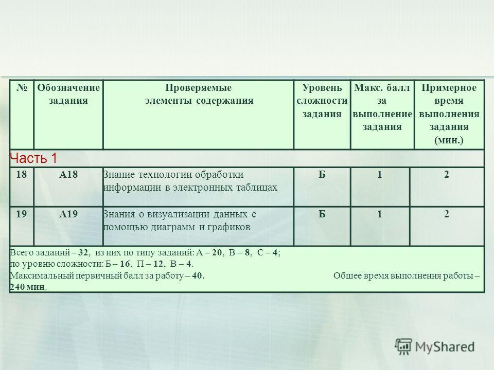 Обозначение задания Проверяемые элементы содержания Уровень сложности задания Макс. балл за выполнение задания Примерное время выполнения задания (мин.) Часть 1 18А18Знание технологии обработки информации в электронных таблицах Б12 19А19Знания о визу