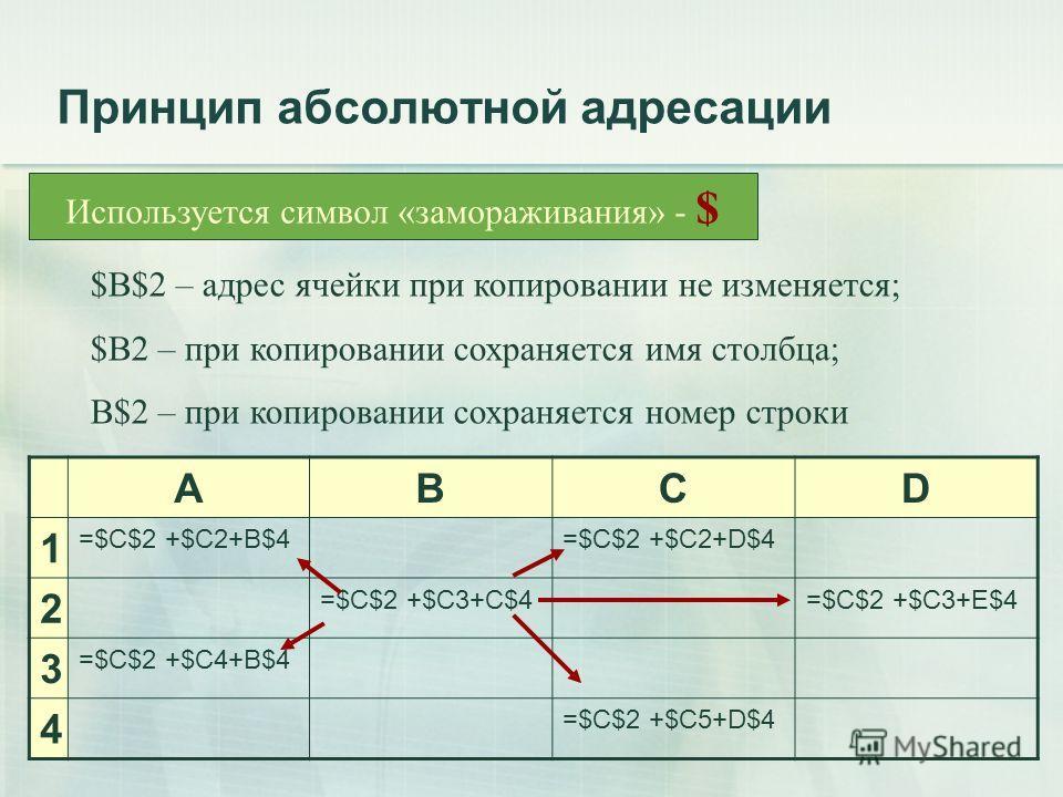Принцип абсолютной адресации ABCD 1 =$C$2 +$C2+B$4=$C$2 +$C2+D$4 2 =$C$2 +$C3+C$4=$C$2 +$C3+E$4 3 =$C$2 +$C4+B$4 4 =$C$2 +$C5+D$4 Используется символ «замораживания» - $ $B$2 – адрес ячейки при копировании не изменяется; $B2 – при копировании сохраня