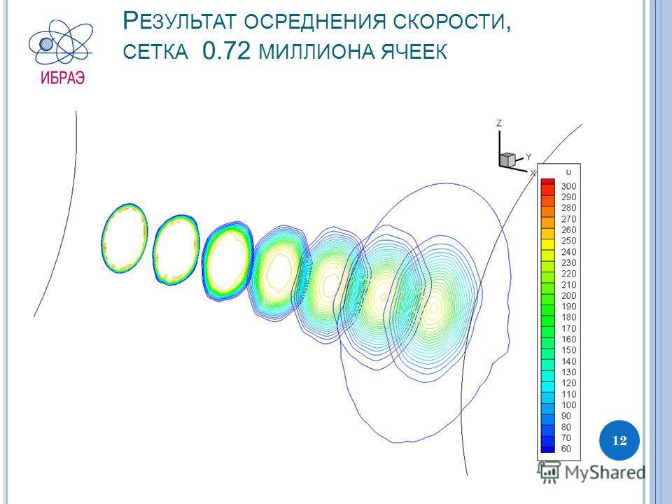 Р ЕЗУЛЬТАТ ОСРЕДНЕНИЯ СКОРОСТИ, СЕТКА 0.72 МИЛЛИОНА ЯЧЕЕК 12