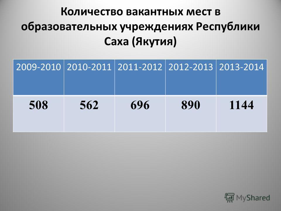Количество вакантных мест в образовательных учреждениях Республики Саха (Якутия) 2009-20102010-20112011-20122012-20132013-2014 5085626968901144 4