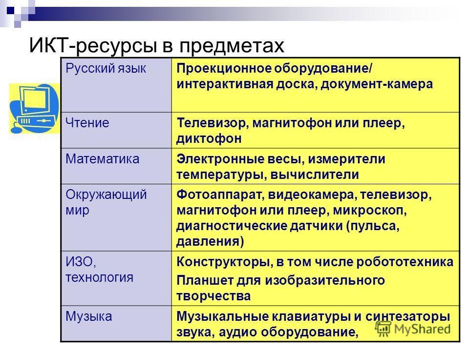 ИКТ-ресурсы в предметах Русский языкПроекционное оборудование/ интерактивная доска, документ-камера ЧтениеТелевизор, магнитофон или плеер, диктофон МатематикаЭлектронные весы, измерители температуры, вычислители Окружающий мир Фотоаппарат, видеокамер