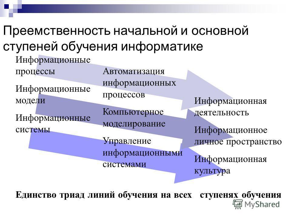 Преемственность начальной и основной ступеней обучения информатике Информационные процессы Информационные модели Информационные системы Автоматизация информационных процессов Компьютерное моделирование Управление информационными системами Информацион