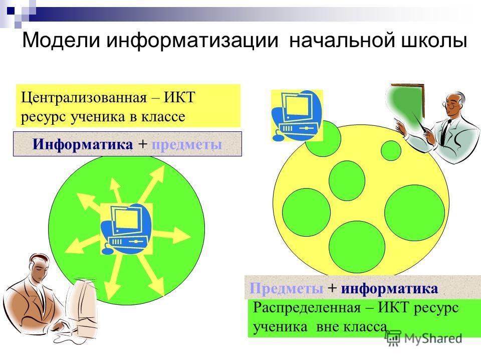 Модели информатизации начальной школы Централизованная – ИКТ ресурс ученика в классе Распределенная – ИКТ ресурс ученика вне класса Информатика + предметы Предметы + информатика