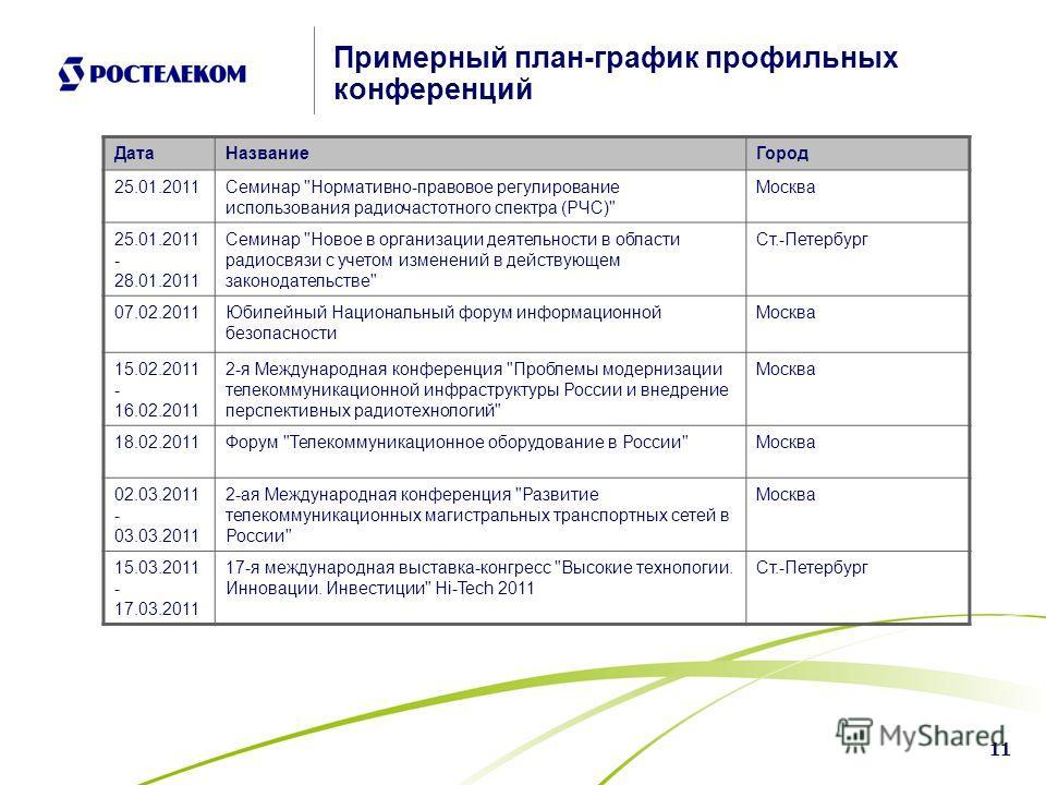 11 Примерный план-график профильных конференций ДатаНазваниеГород 25.01.2011Семинар
