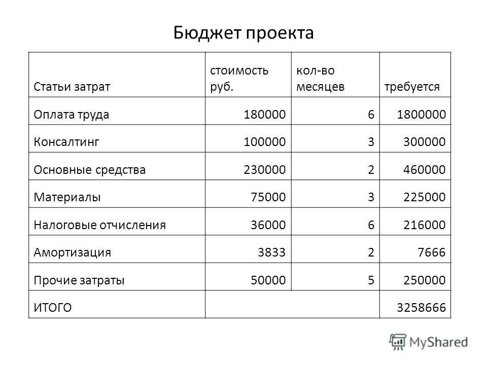 Бюджет проекта Статьи затрат стоимость руб. кол-во месяцевтребуется Оплата труда18000061800000 Консалтинг1000003300000 Основные средства2300002460000 Материалы750003225000 Налоговые отчисления360006216000 Амортизация383327666 Прочие затраты5000052500