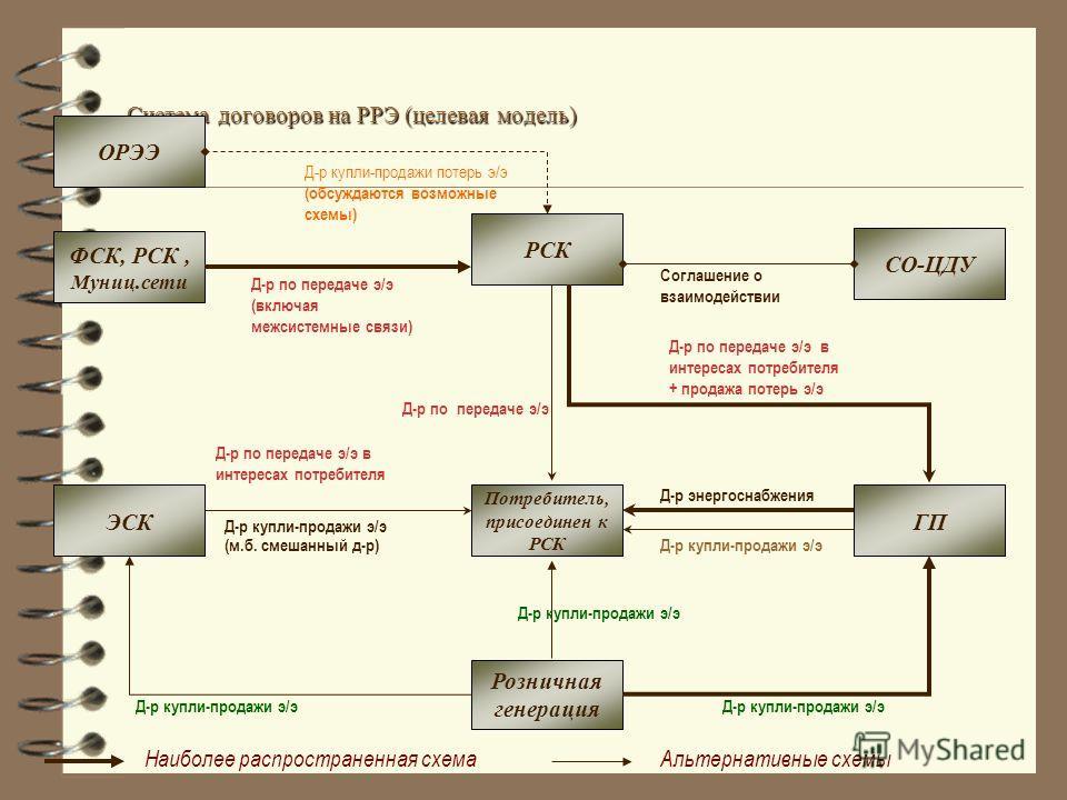 Система договоров на РРЭ (целевая модель) Розничная генерация ФСК, РСК, Муниц.сети Д-р по передаче э/э (включая межсистемные связи) Д-р купли-продажи э/э РСК ГПЭСК Потребитель, присоединен к РСК СО-ЦДУ Д-р по передаче э/э в интересах потребителя Д-р