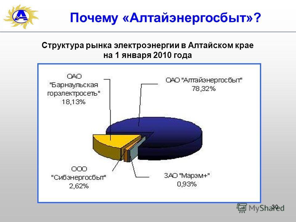 30 Почему «Алтайэнергосбыт»? Структура рынка электроэнергии в Алтайском крае на 1 января 2010 года