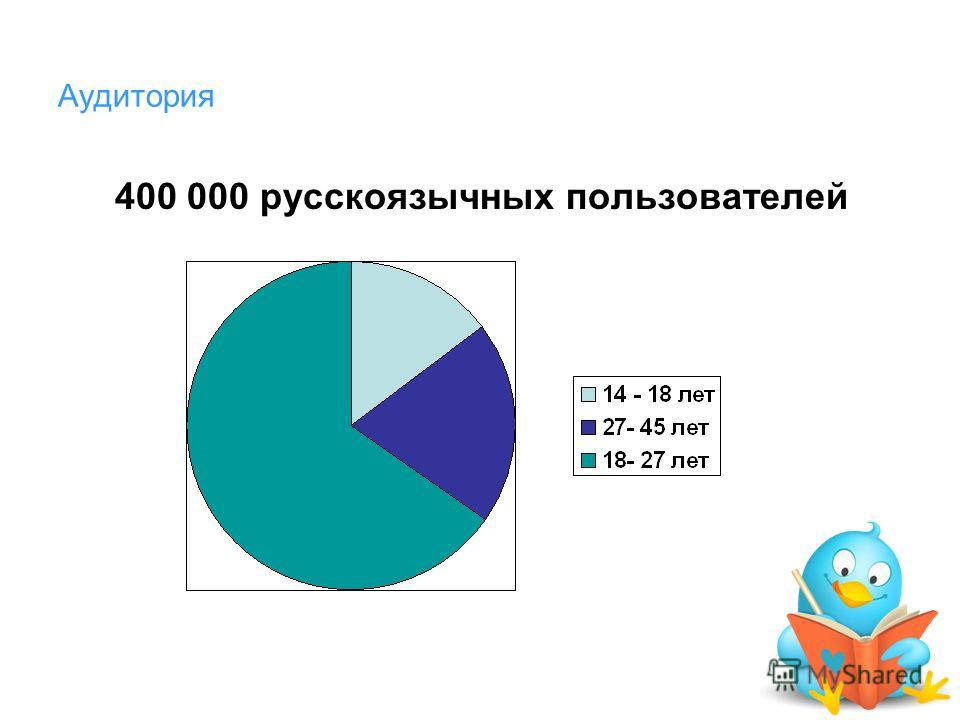 Аудитория 400 000 русскоязычных пользователей