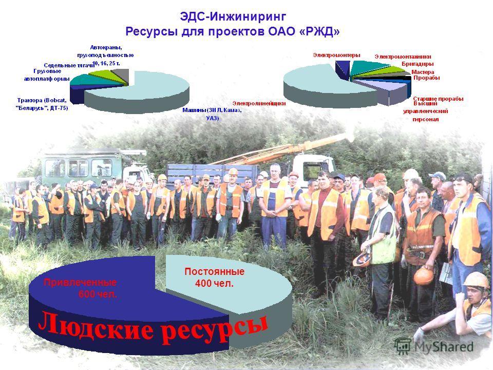 Постоянные 400 чел. Привлеченные 600 чел. ЭДС-Инжиниринг Ресурсы для проектов ОАО «РЖД»
