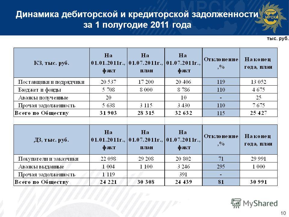 10 Динамика дебиторской и кредиторской задолженности за 1 полугодие 2011 года тыс. руб.