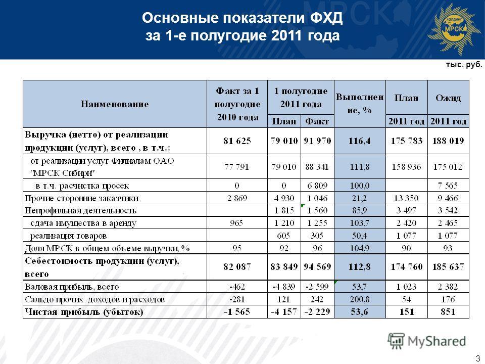 3 Основные показатели ФХД за 1-е полугодие 2011 года тыс. руб.
