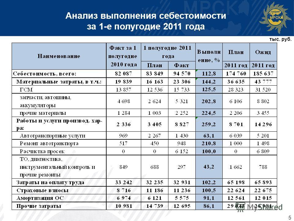 5 Анализ выполнения себестоимости за 1-е полугодие 2011 года