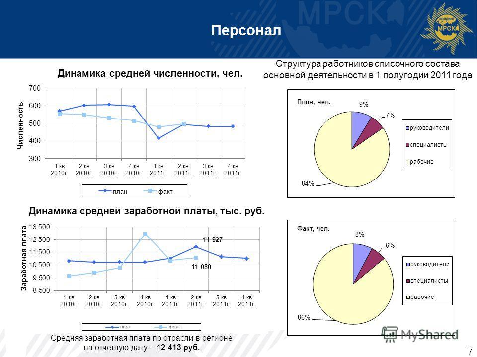 7 Персонал Структура работников списочного состава основной деятельности в 1 полугодии 2011 года Средняя заработная плата по отрасли в регионе на отчетную дату – 12 413 руб. Динамика средней заработной платы, тыс. руб.