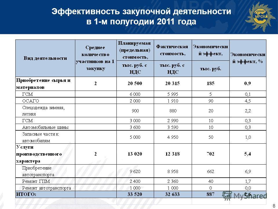 8 Эффективность закупочной деятельности в 1-м полугодии 2011 года