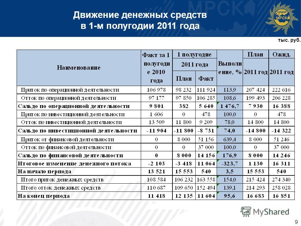 9 Движение денежных средств в 1-м полугодии 2011 года тыс. руб.