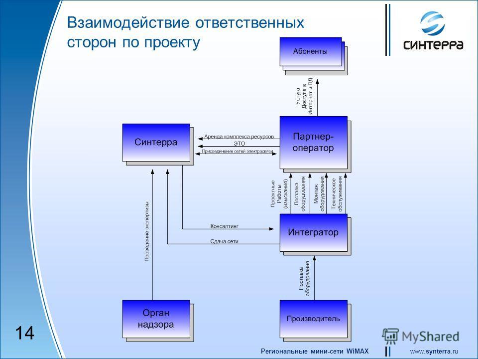 www.synterra.ruРегиональные мини-сети WiMAX Взаимодействие ответственных сторон по проекту 14