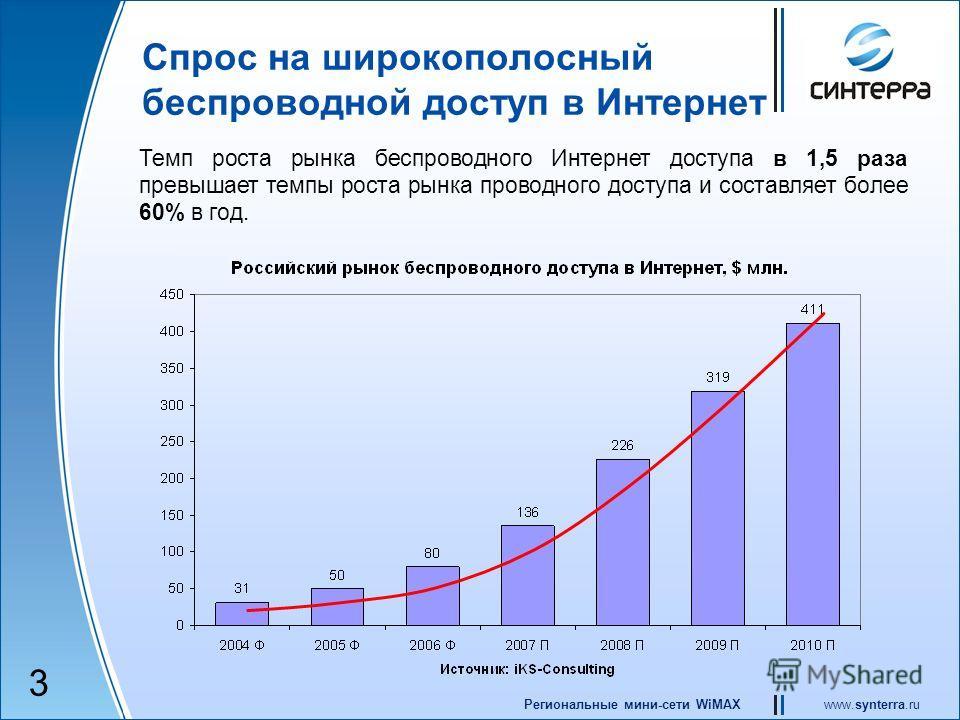 www.synterra.ruРегиональные мини-сети WiMAX Спрос на широкополосный беспроводной доступ в Интернет Темп роста рынка беспроводного Интернет доступа в 1,5 раза превышает темпы роста рынка проводного доступа и составляет более 60% в год. 3
