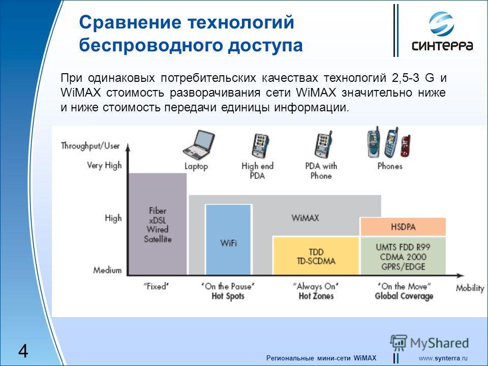 www.synterra.ruРегиональные мини-сети WiMAX Сравнение технологий беспроводного доступа При одинаковых потребительских качествах технологий 2,5-3 G и WiMAX стоимость разворачивания сети WiMAX значительно ниже и ниже стоимость передачи единицы информац