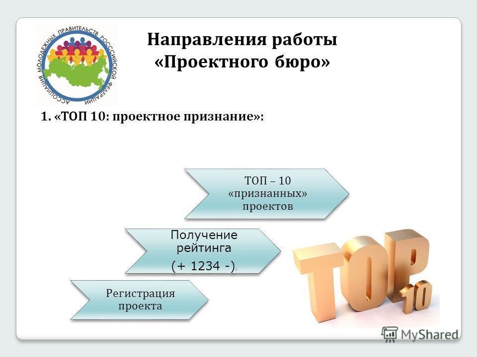 Регистрация проекта Получение рейтинга (+ 1234 -) ) ТОП – 10 «признанных» проектов Направления работы «Проектного бюро» 1. «ТОП 10: проектное признание»: