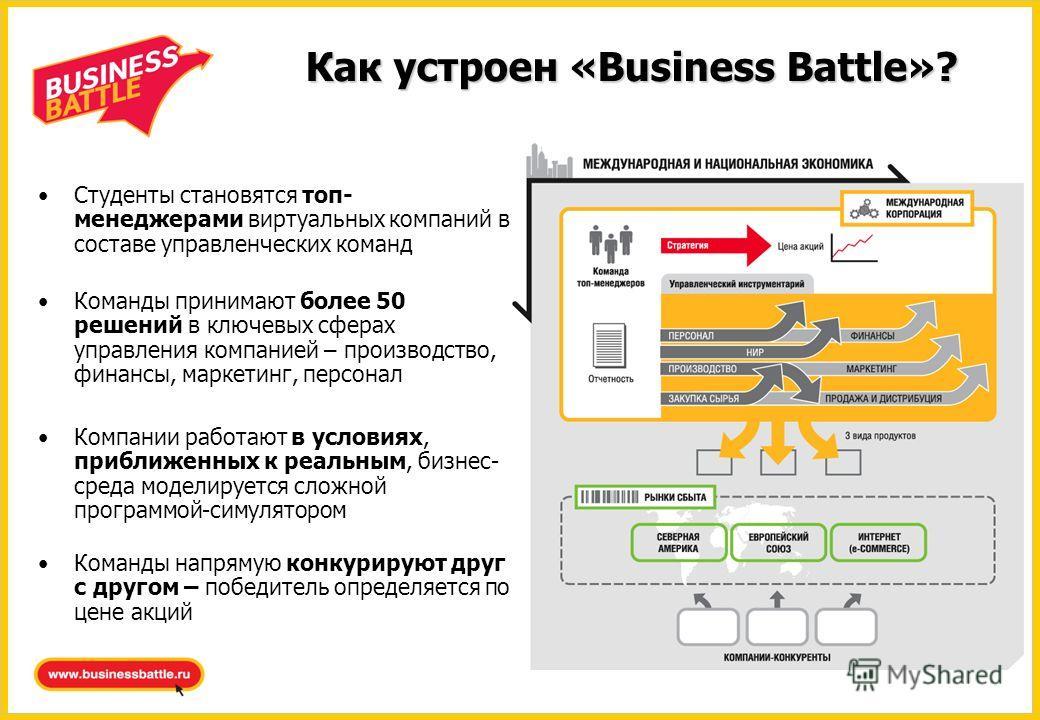 Как устроен «Business Battle»? Команды напрямую конкурируют друг с другом – победитель определяется по цене акций Команды принимают более 50 решений в ключевых сферах управления компанией – производство, финансы, маркетинг, персонал Cтуденты становят